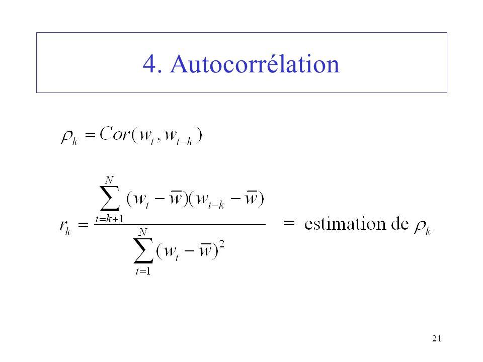 21 4. Autocorrélation