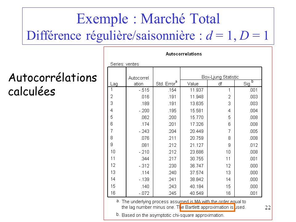 22 Exemple : Marché Total Différence régulière/saisonnière : d = 1, D = 1 Autocorrélations calculées