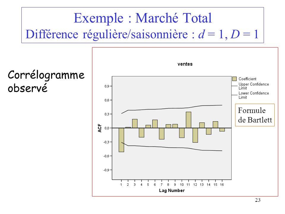 23 Exemple : Marché Total Différence régulière/saisonnière : d = 1, D = 1 Corrélogramme observé Formule de Bartlett
