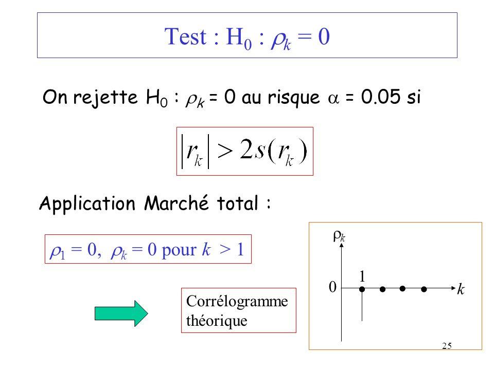 25 Test : H 0 : k = 0 On rejette H 0 : k = 0 au risque = 0.05 si Application Marché total : 1 = 0, k = 0 pour k > 1 Corrélogramme théorique 0 k 1 k