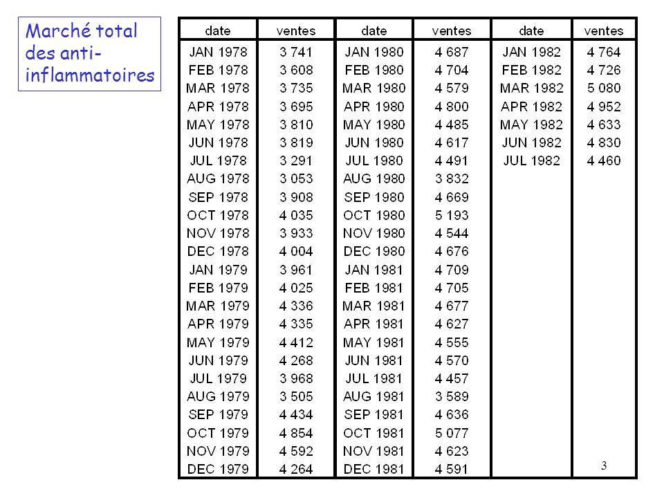 24 Variance des autocorrélations r k Formule de Bartlett (Hypothèse : h = 0 pour h k) Formule de Box-Jenkins pour un bruit blanc (Hypothèse : h = 0 pour h 1)