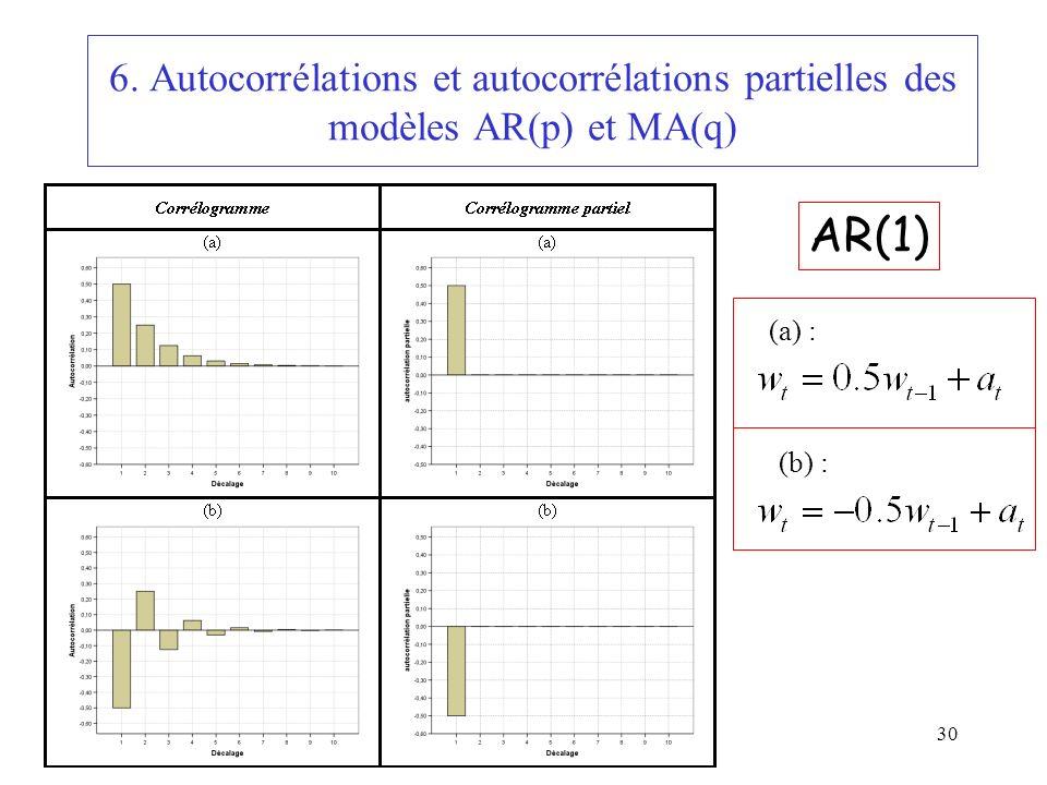 30 6. Autocorrélations et autocorrélations partielles des modèles AR(p) et MA(q) (a) : (b) : AR(1)