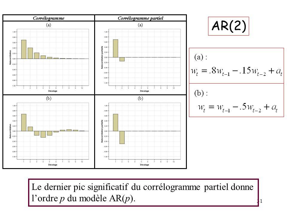 31 AR(2) (a) : (b) : Le dernier pic significatif du corrélogramme partiel donne lordre p du modèle AR(p).