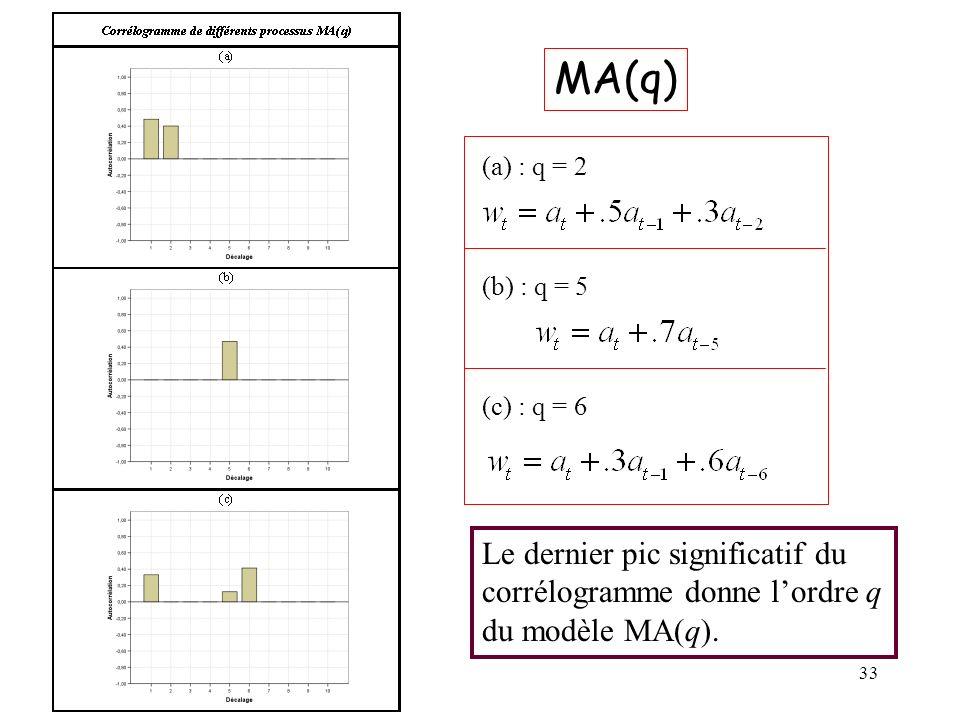 33 MA(q) (a) : q = 2 (b) : q = 5 (c) : q = 6 Le dernier pic significatif du corrélogramme donne lordre q du modèle MA(q).