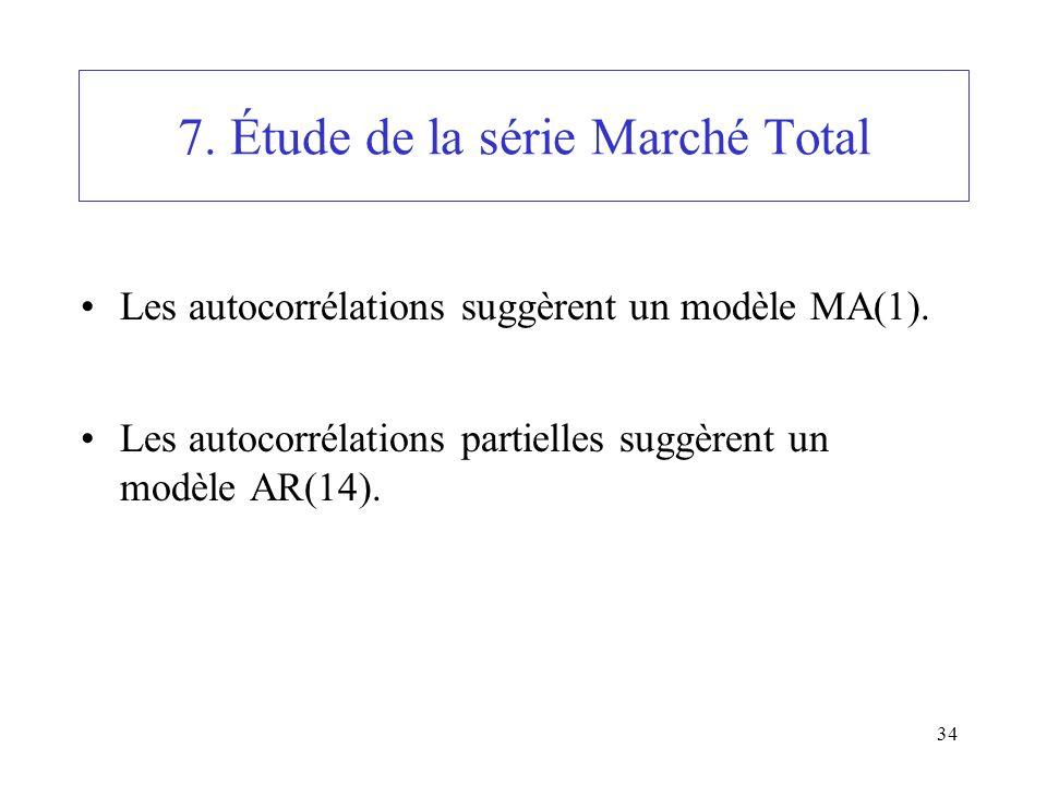 34 7. Étude de la série Marché Total Les autocorrélations suggèrent un modèle MA(1). Les autocorrélations partielles suggèrent un modèle AR(14).