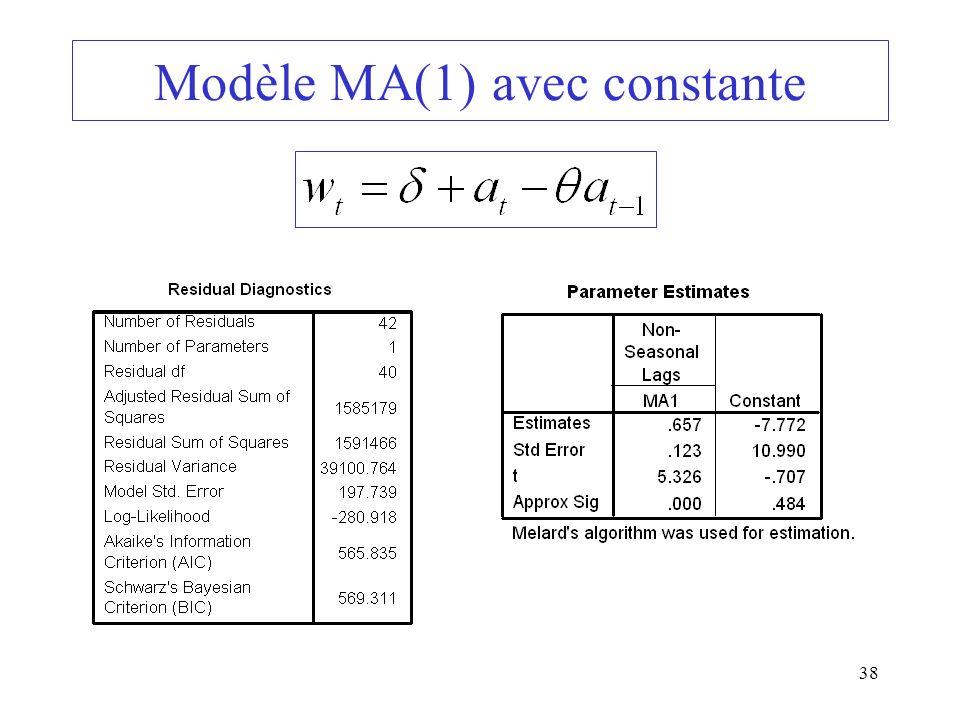 38 Modèle MA(1) avec constante