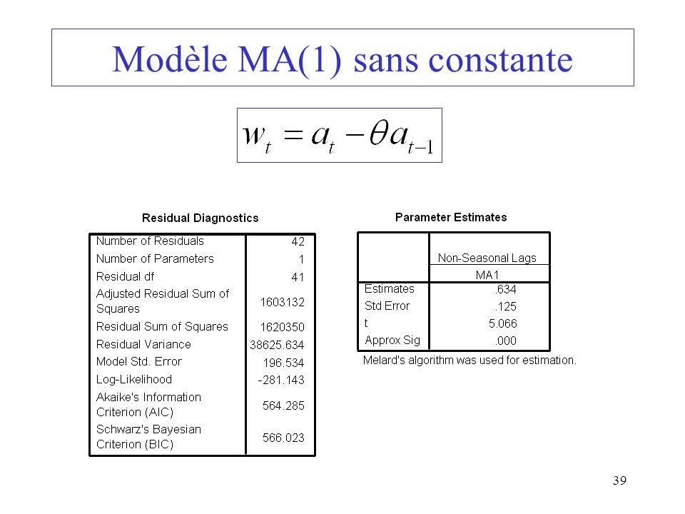 39 Modèle MA(1) sans constante