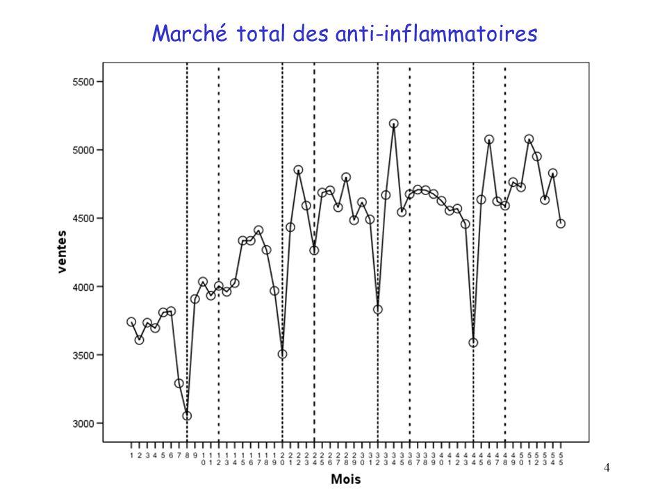 4 Marché total des anti-inflammatoires