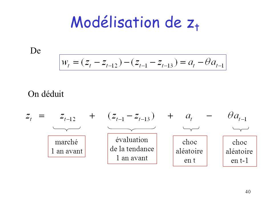 40 Modélisation de z t De On déduit marché 1 an avant évaluation de la tendance 1 an avant choc aléatoire en t choc aléatoire en t-1