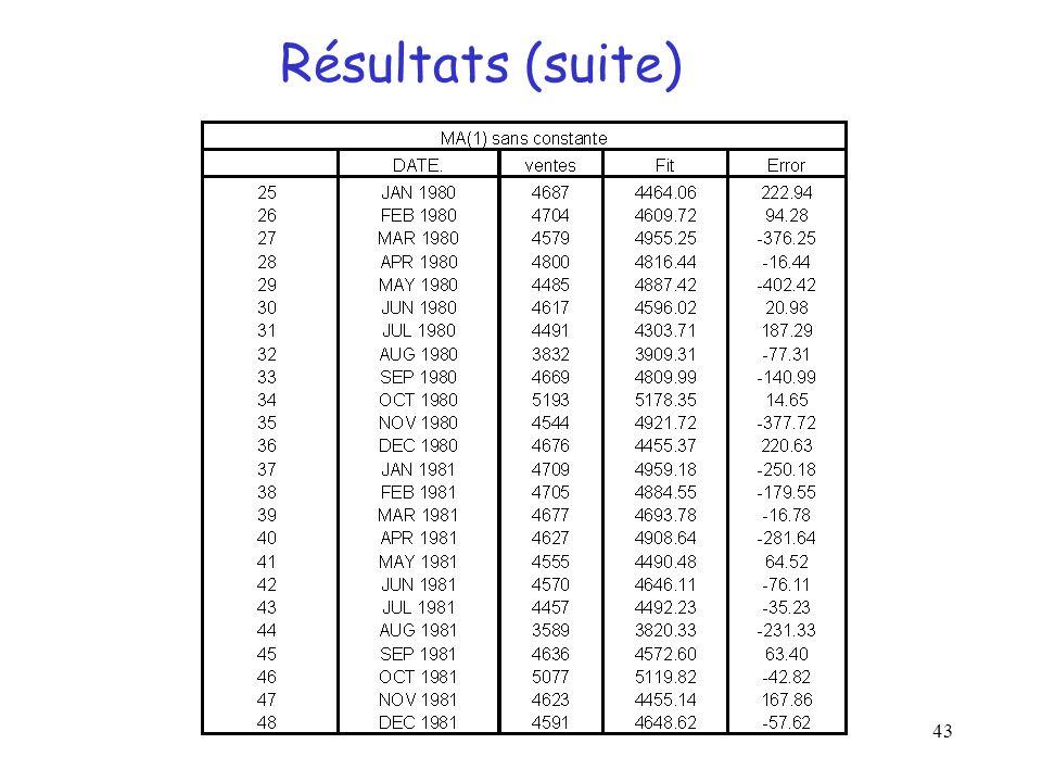 43 Résultats (suite)