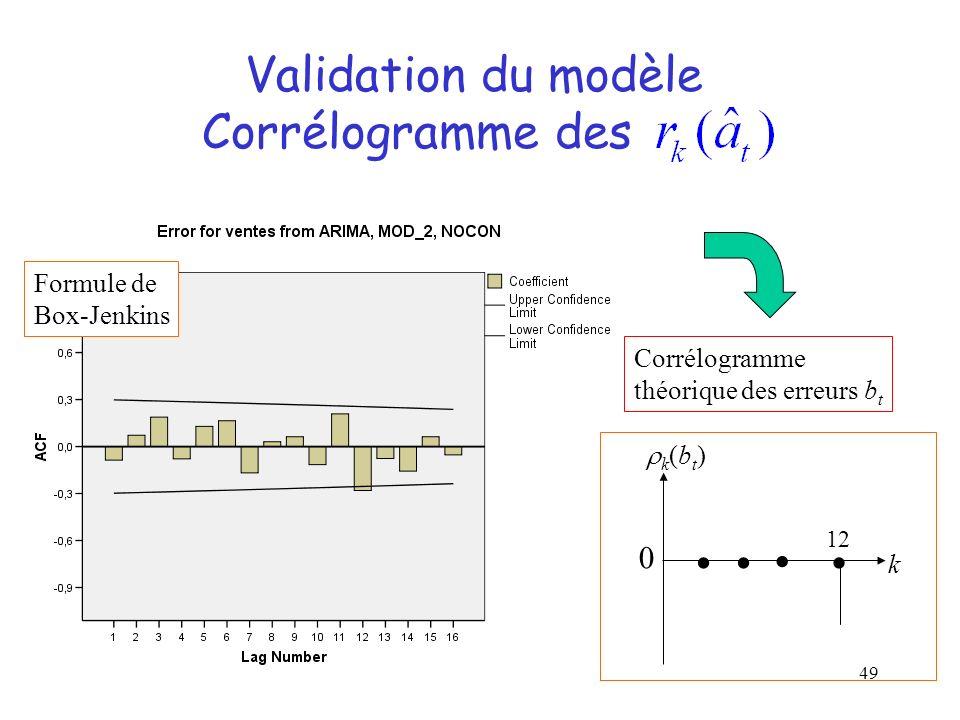 49 Validation du modèle Corrélogramme des Formule de Box-Jenkins Corrélogramme théorique des erreurs b t 0 k (b t ) 12 k
