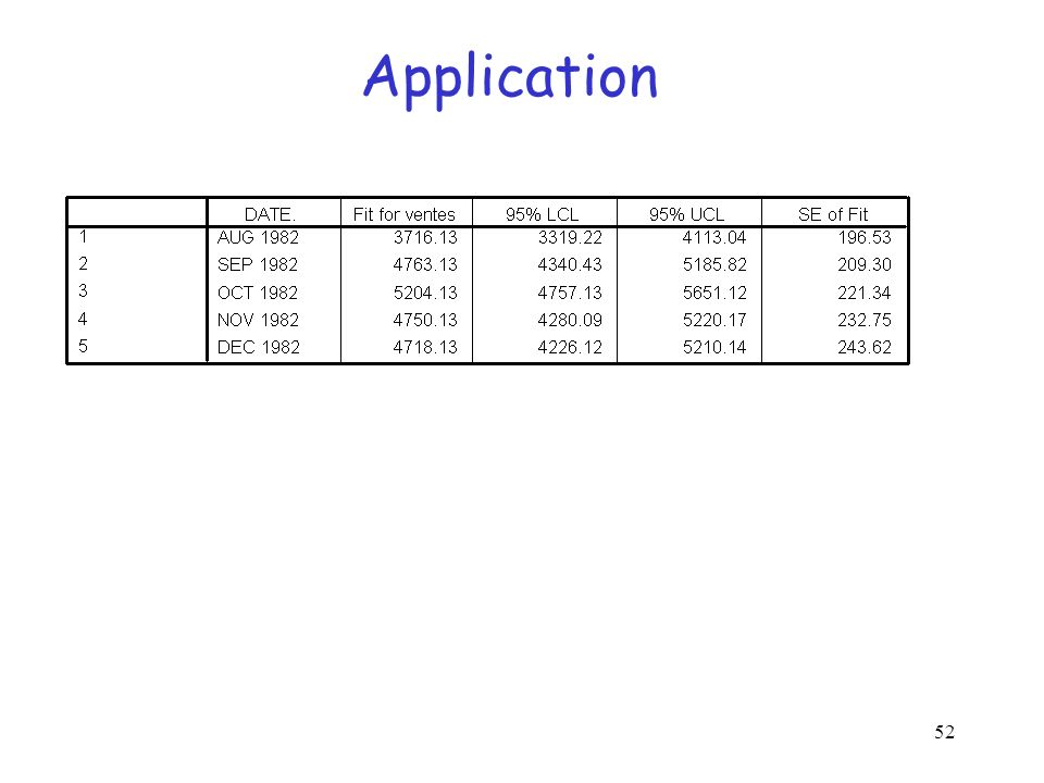 52 Application
