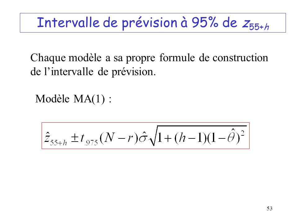 53 Intervalle de prévision à 95% de z 55+h Chaque modèle a sa propre formule de construction de lintervalle de prévision. Modèle MA(1) :