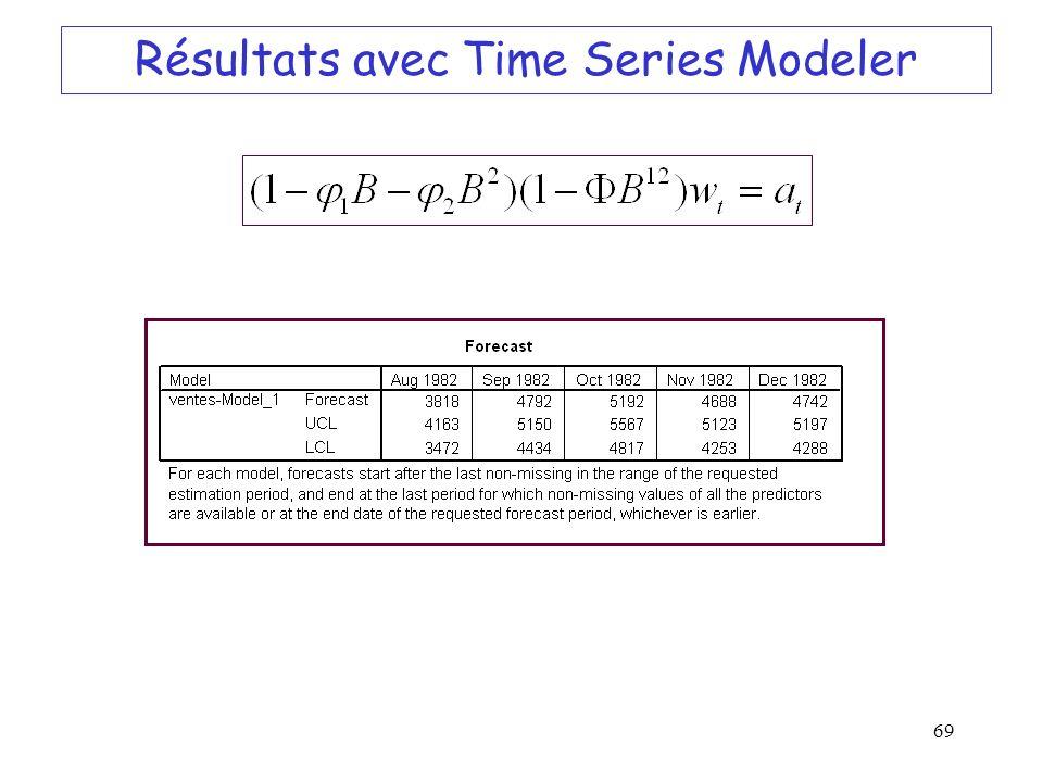 69 Résultats avec Time Series Modeler