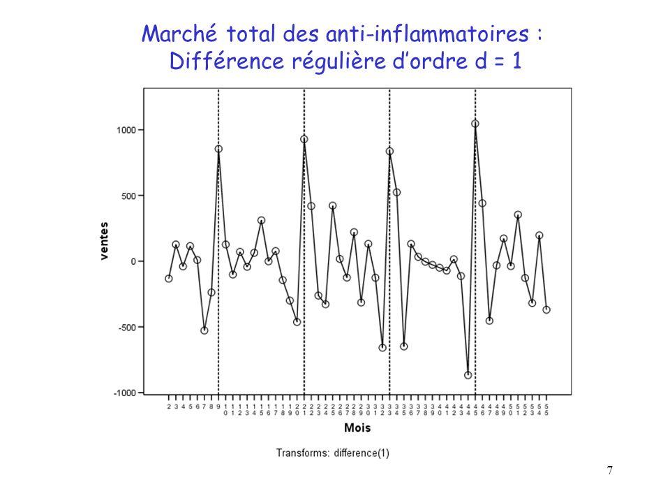 28 Exemple : Marché Total Différence régulière/saisonnière : d = 1, D = 1 Autocorrélations partielles calculées Rejet de H 0 : kk = 0 si: