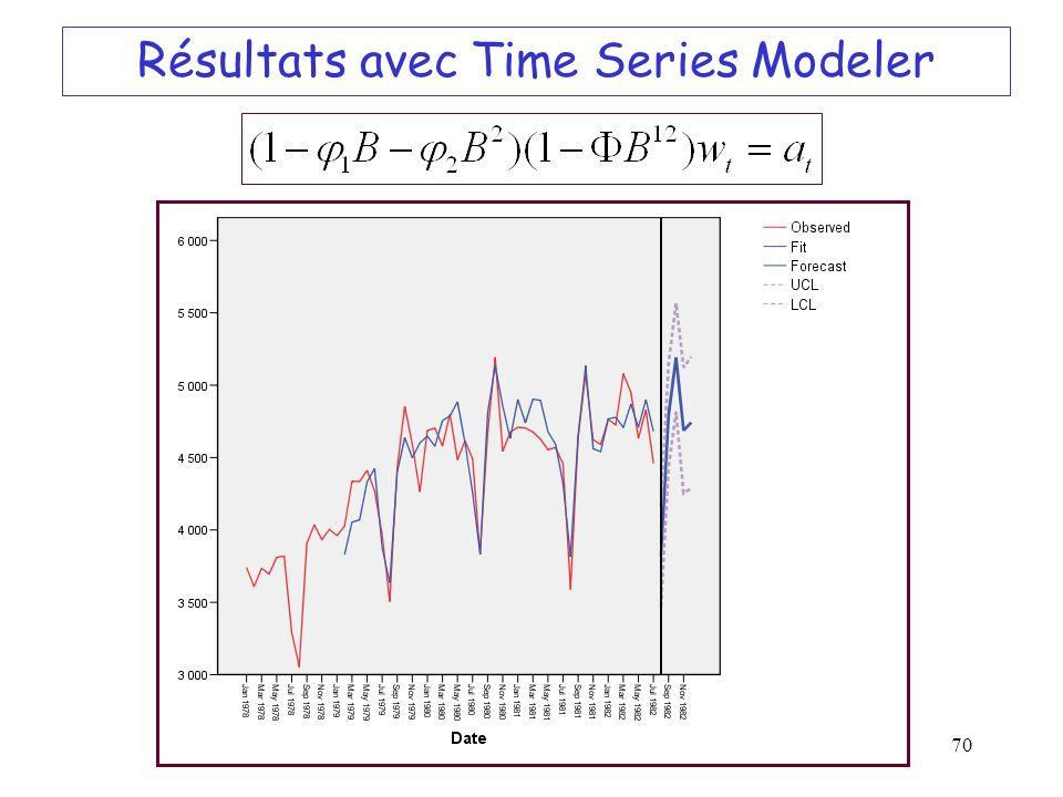 70 Résultats avec Time Series Modeler