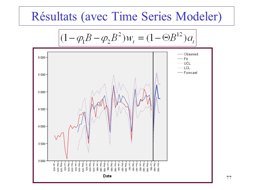 77 Résultats (avec Time Series Modeler)