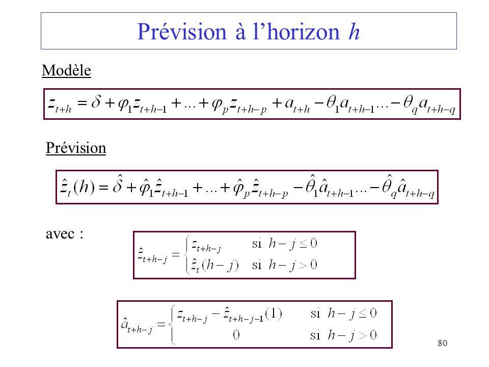 80 Prévision à lhorizon h Modèle Prévision avec :