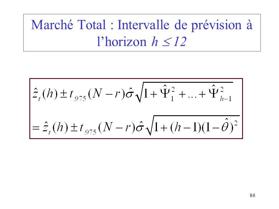 86 Marché Total : Intervalle de prévision à lhorizon h 12