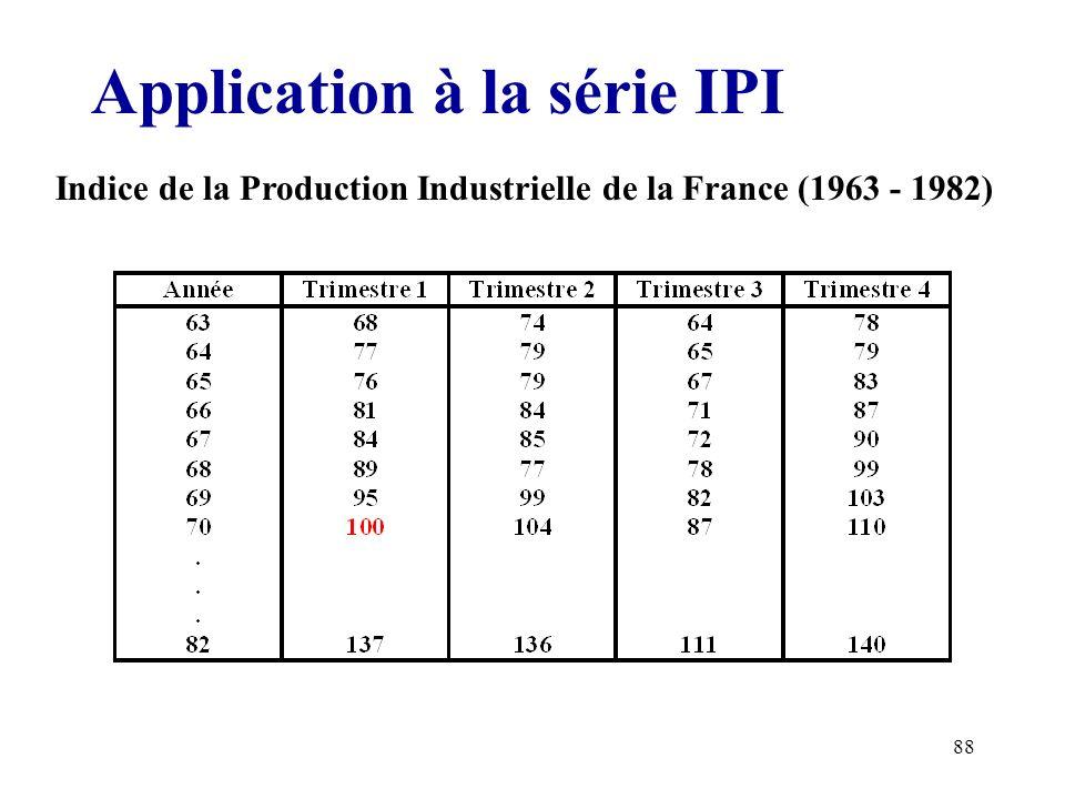 88 Application à la série IPI Indice de la Production Industrielle de la France (1963 - 1982)