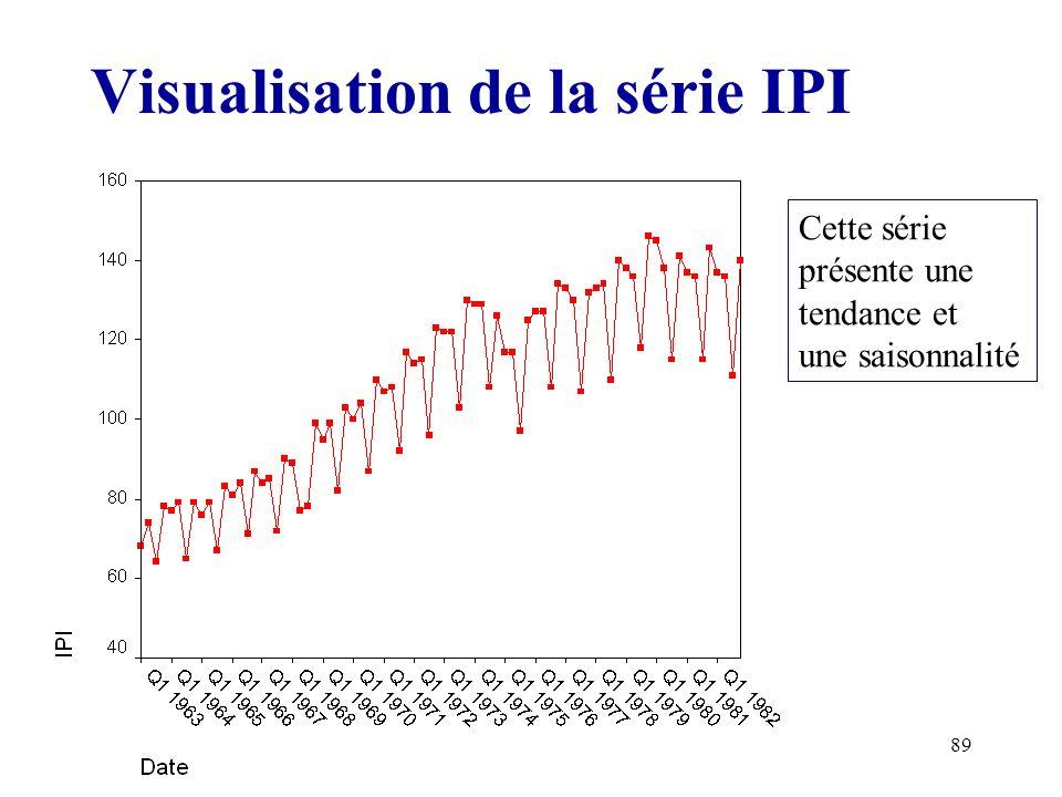 89 Visualisation de la série IPI Cette série présente une tendance et une saisonnalité