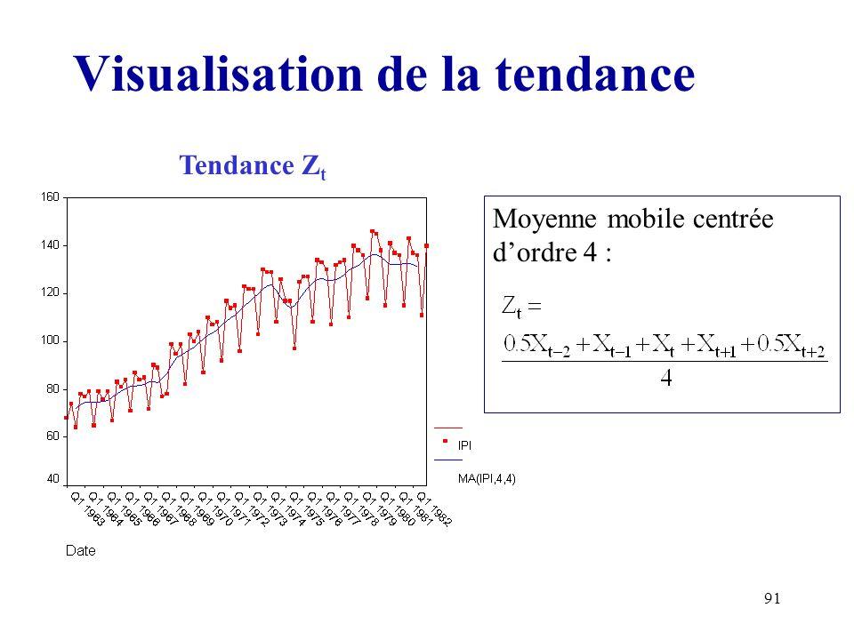 91 Visualisation de la tendance Moyenne mobile centrée dordre 4 : Tendance Z t