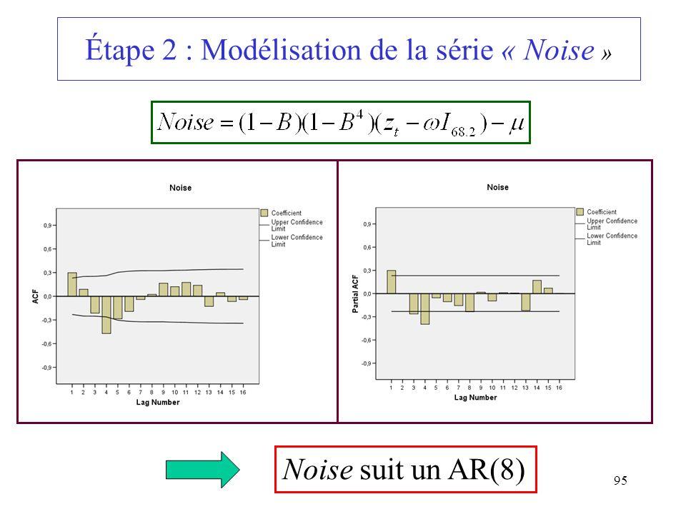 95 Étape 2 : Modélisation de la série « Noise » Noise suit un AR(8)