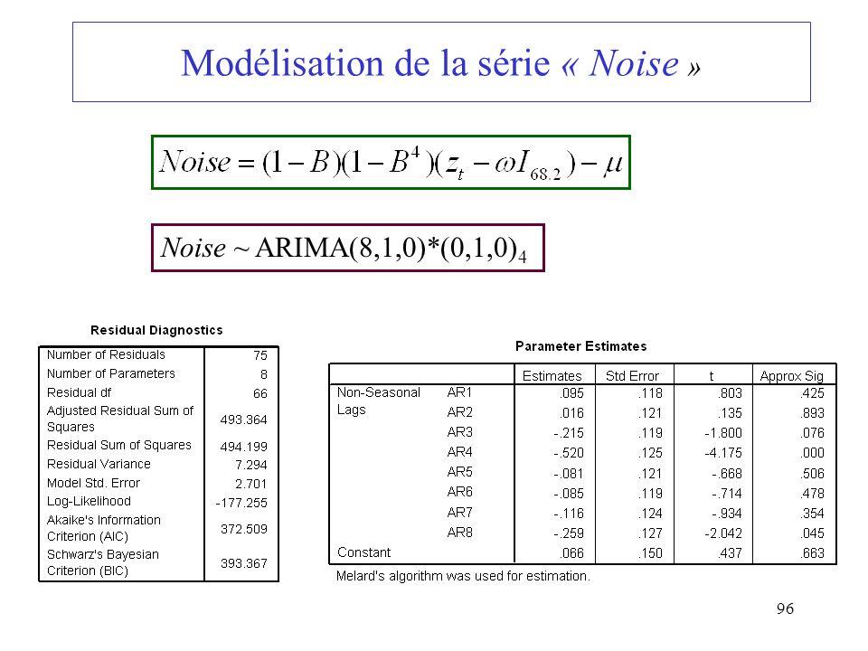 96 Modélisation de la série « Noise » Noise ~ ARIMA(8,1,0)*(0,1,0) 4