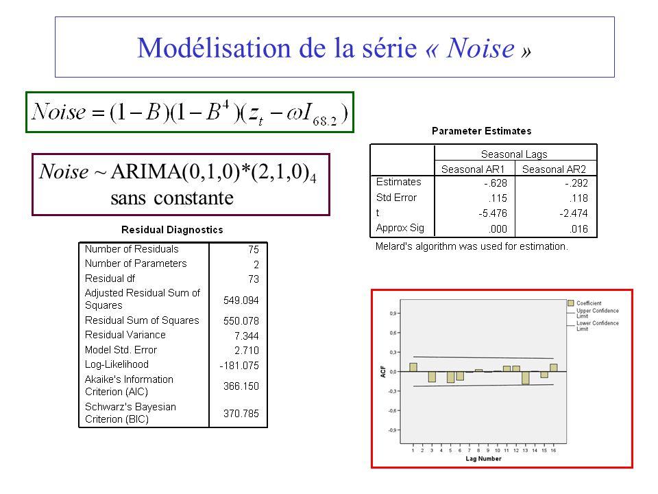 97 Modélisation de la série « Noise » Noise ~ ARIMA(0,1,0)*(2,1,0) 4 sans constante