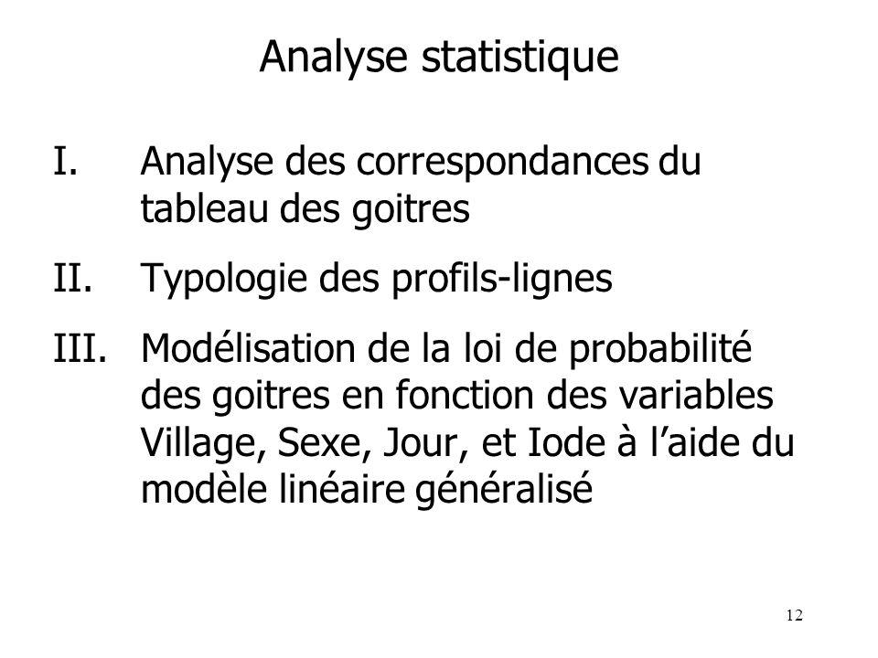 12 Analyse statistique I.Analyse des correspondances du tableau des goitres II.Typologie des profils-lignes III.Modélisation de la loi de probabilité