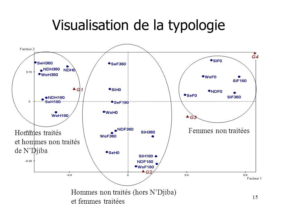 15 Visualisation de la typologie Femmes non traitées Hommes non traités (hors NDjiba) et femmes traitées Hommes traités et hommes non traités de NDjib