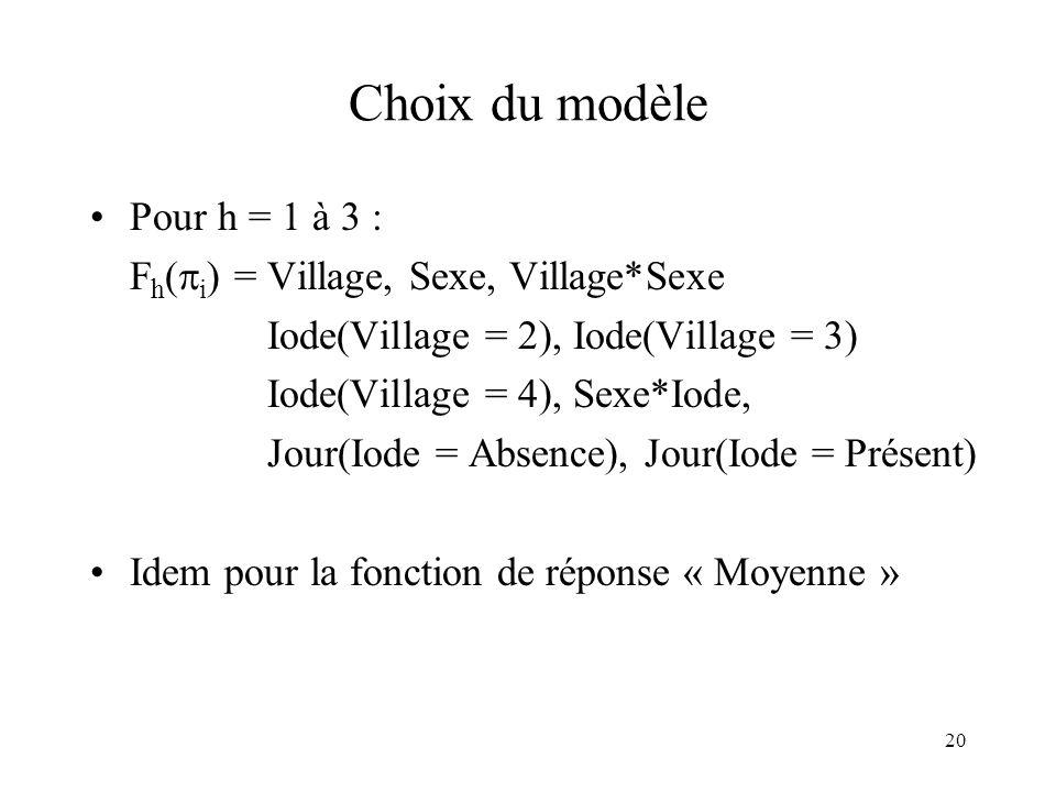 20 Choix du modèle Pour h = 1 à 3 : F h ( i ) = Village, Sexe, Village*Sexe Iode(Village = 2), Iode(Village = 3) Iode(Village = 4), Sexe*Iode, Jour(Io