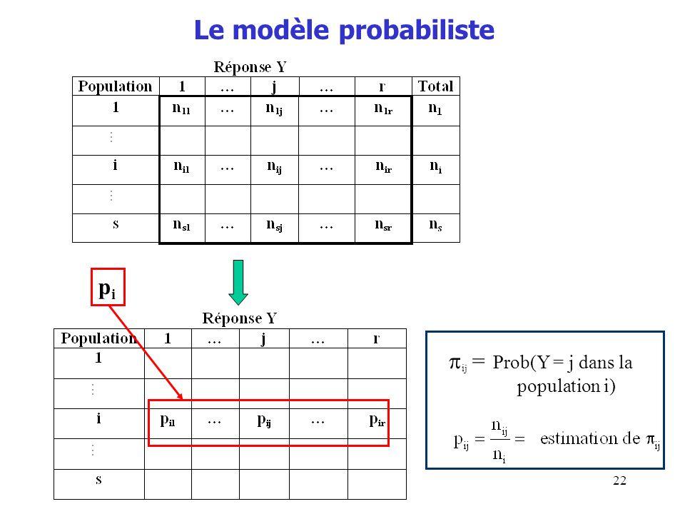 22 Le modèle probabiliste pipi ij = Prob(Y = j dans la population i)