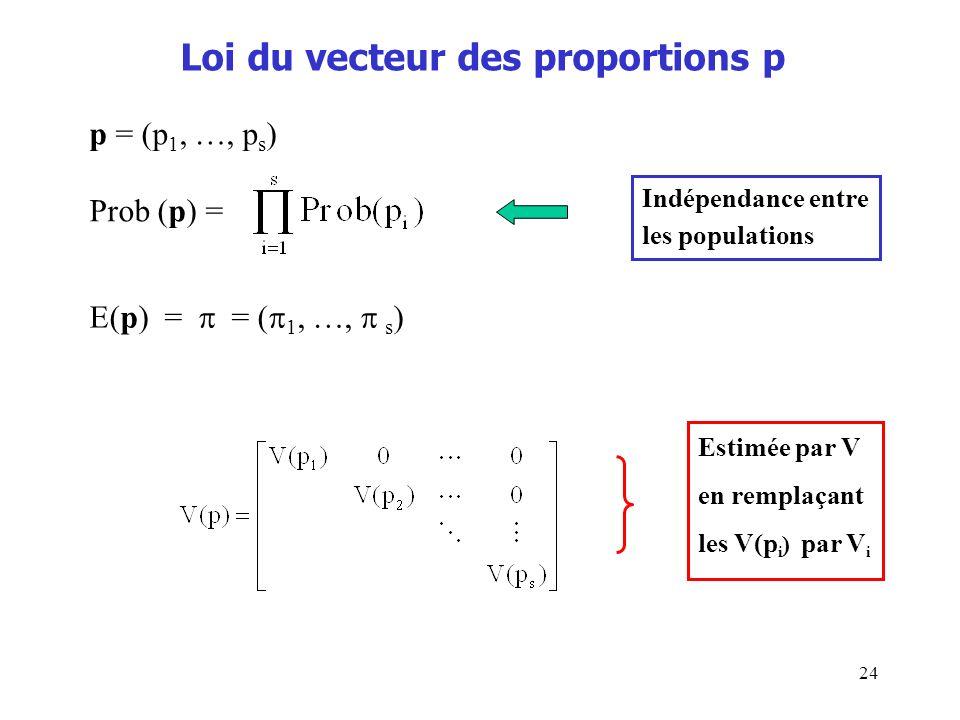 24 Loi du vecteur des proportions p p = (p 1, …, p s ) Prob (p) = E(p) = = ( 1, …, s ) Estimée par V en remplaçant les V(p i ) par V i Indépendance en