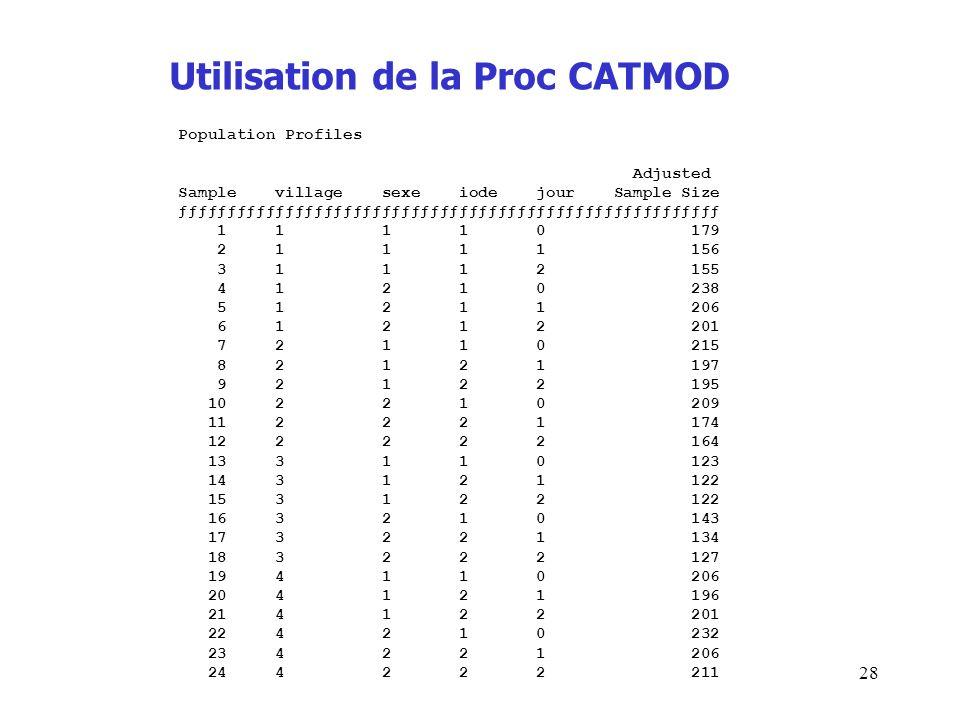 28 Utilisation de la Proc CATMOD Population Profiles Adjusted Sample village sexe iode jour Sample Size ƒƒƒƒƒƒƒƒƒƒƒƒƒƒƒƒƒƒƒƒƒƒƒƒƒƒƒƒƒƒƒƒƒƒƒƒƒƒƒƒƒƒƒƒƒƒ