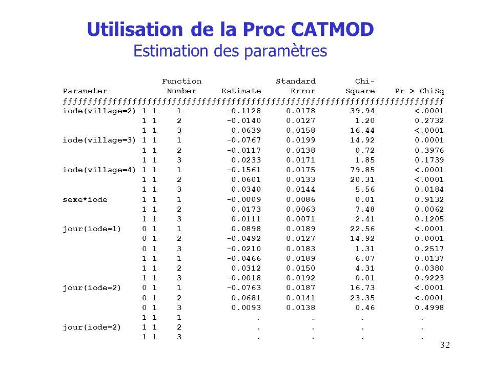 32 Utilisation de la Proc CATMOD Estimation des paramètres Function Standard Chi- Parameter Number Estimate Error Square Pr > ChiSq ƒƒƒƒƒƒƒƒƒƒƒƒƒƒƒƒƒƒ