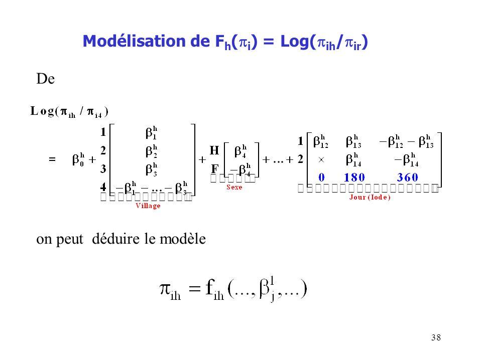 38 Modélisation de F h ( i ) = Log( ih / ir ) De on peut déduire le modèle