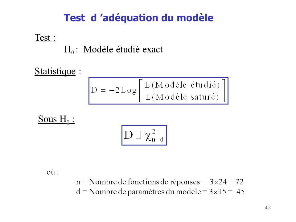 42 Test d adéquation du modèle Test : H 0 : Modèle étudié exact Statistique : Sous H 0 : où : n = Nombre de fonctions de réponses = 3 24 = 72 d = Nomb