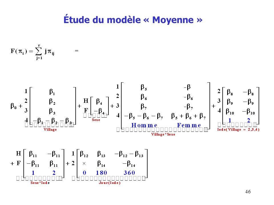 46 Étude du modèle « Moyenne »