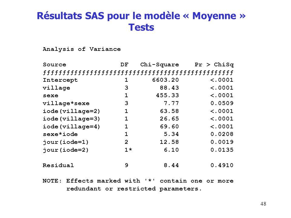 48 Résultats SAS pour le modèle « Moyenne » Tests Analysis of Variance Source DF Chi-Square Pr > ChiSq ƒƒƒƒƒƒƒƒƒƒƒƒƒƒƒƒƒƒƒƒƒƒƒƒƒƒƒƒƒƒƒƒƒƒƒƒƒƒƒƒƒƒƒƒƒƒƒ