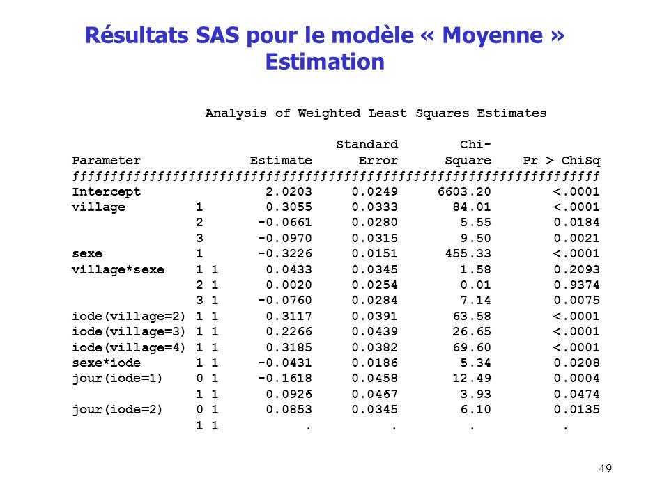 49 Résultats SAS pour le modèle « Moyenne » Estimation Analysis of Weighted Least Squares Estimates Standard Chi- Parameter Estimate Error Square Pr >