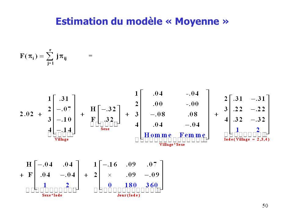 50 Estimation du modèle « Moyenne »