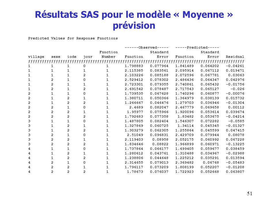 51 Résultats SAS pour le modèle « Moyenne » prévision Predicted Values for Response Functions ------Observed----- -----Predicted----- Function Standar