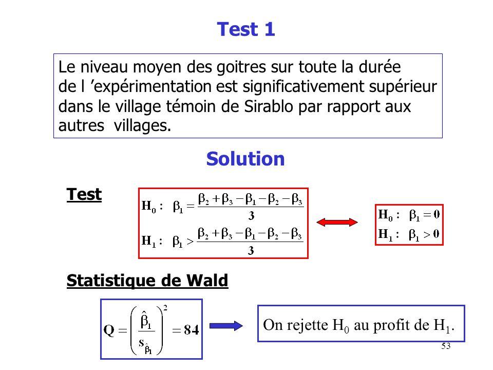 53 Test 1 Le niveau moyen des goitres sur toute la durée de l expérimentation est significativement supérieur dans le village témoin de Sirablo par ra