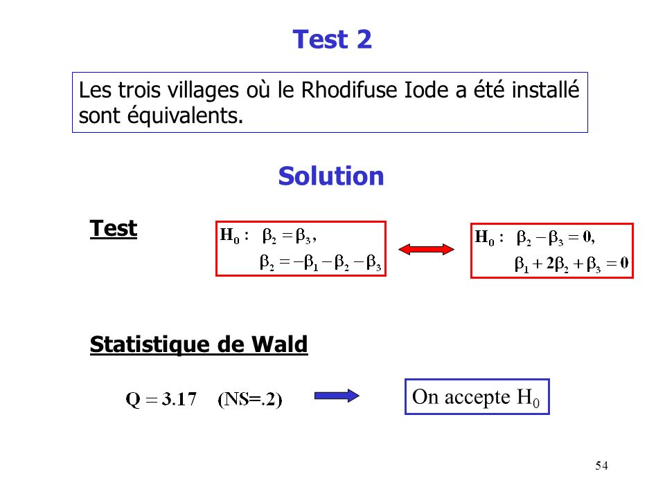 54 Test 2 Les trois villages où le Rhodifuse Iode a été installé sont équivalents. Solution Test Statistique de Wald On accepte H 0