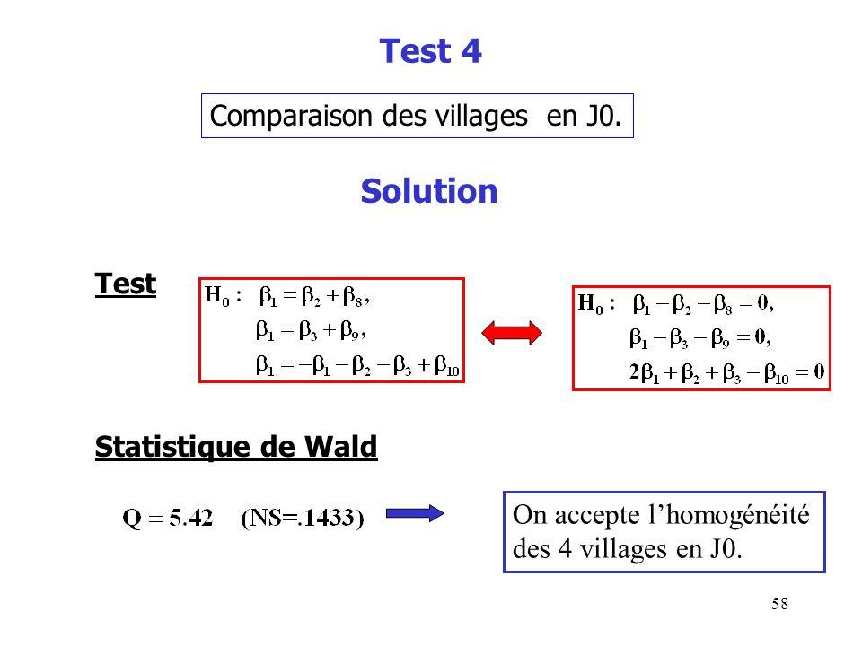 58 Test 4 Comparaison des villages en J0. Statistique de Wald On accepte lhomogénéité des 4 villages en J0. Solution Test