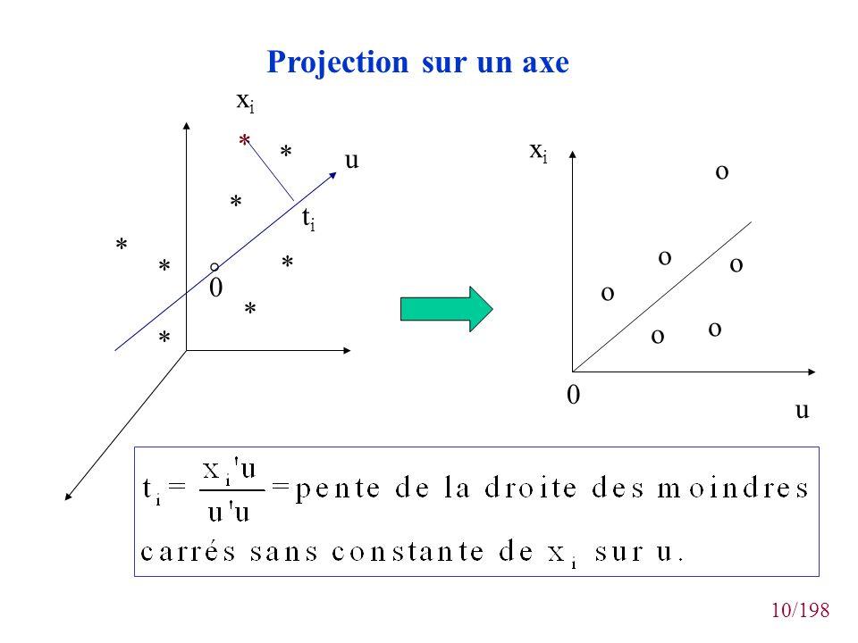 10/198 * * * * * * * * 0 ° xixi titi xixi u u 0 o o o o o o Projection sur un axe