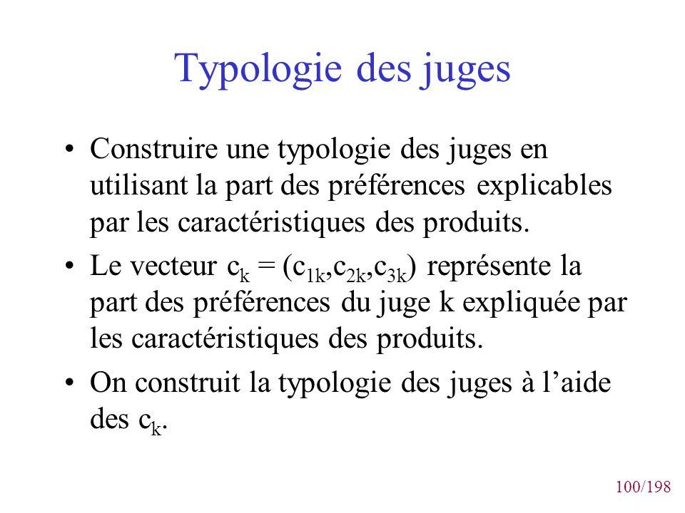 100/198 Typologie des juges Construire une typologie des juges en utilisant la part des préférences explicables par les caractéristiques des produits.