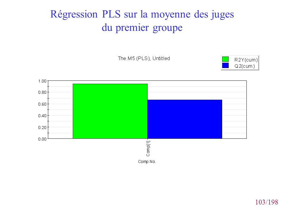 103/198 Régression PLS sur la moyenne des juges du premier groupe