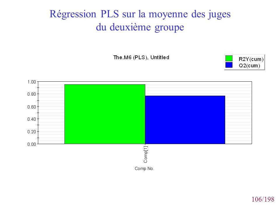 106/198 Régression PLS sur la moyenne des juges du deuxième groupe